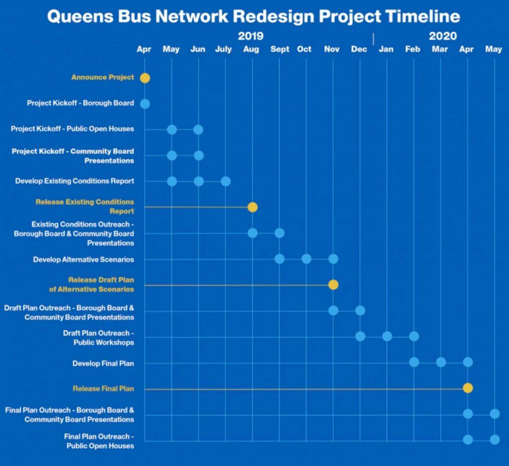 Queens Bus Timeline